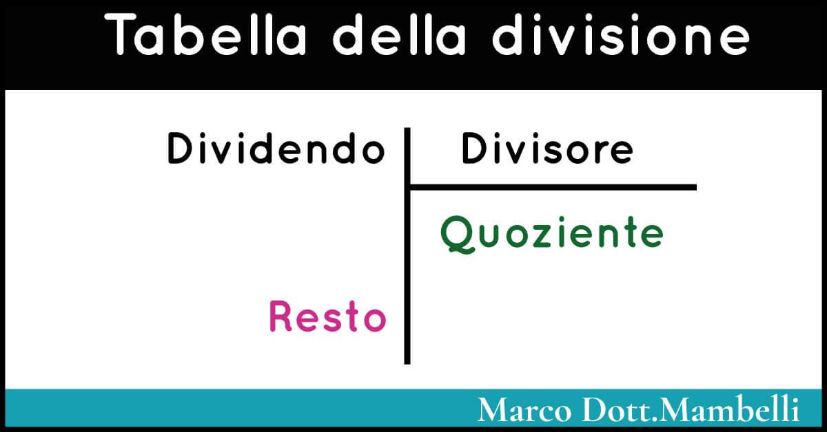 Tabella della divisione